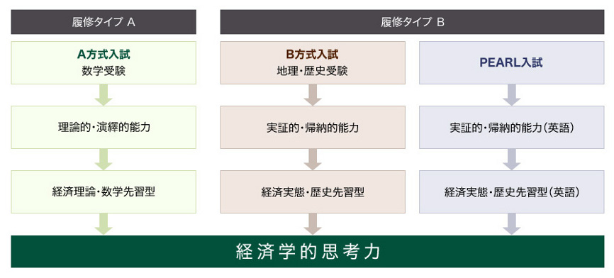 日吉における二つの履修タイプの図